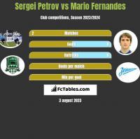 Sergei Petrov vs Mario Fernandes h2h player stats
