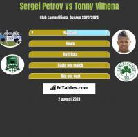 Sergei Petrov vs Tonny Vilhena h2h player stats