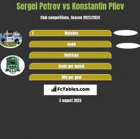 Sergei Petrov vs Konstantin Pliev h2h player stats