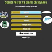 Sergiej Petrow vs Dmitri Chistyakov h2h player stats