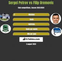 Sergei Petrov vs Filip Uremovic h2h player stats
