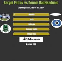 Sergiej Petrow vs Dennis Hadzikadunic h2h player stats