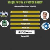 Sergiej Petrow vs Saveli Kozlov h2h player stats
