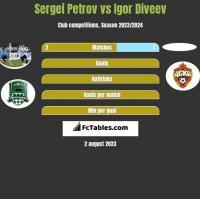 Sergiej Petrow vs Igor Diveev h2h player stats