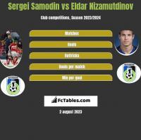 Sergei Samodin vs Eldar Nizamutdinov h2h player stats