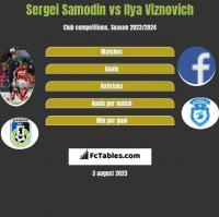 Sergei Samodin vs Ilya Viznovich h2h player stats
