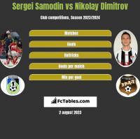 Sergei Samodin vs Nikolay Dimitrov h2h player stats