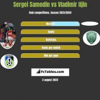 Sergei Samodin vs Vladimir Iljin h2h player stats