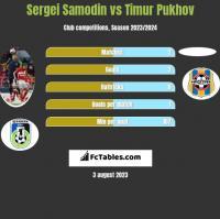 Sergei Samodin vs Timur Pukhov h2h player stats