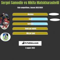 Sergei Samodin vs Nikita Matskharashvili h2h player stats