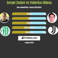 Sergei Zenjov vs Federico Chiesa h2h player stats