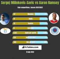 Sergej Milinkovic-Savic vs Aaron Ramsey h2h player stats