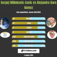 Sergej Milinkovic-Savic vs Alejandro Daro Gomez h2h player stats