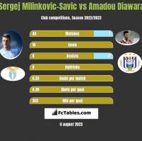 Sergej Milinkovic-Savic vs Amadou Diawara h2h player stats