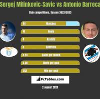 Sergej Milinkovic-Savic vs Antonio Barreca h2h player stats