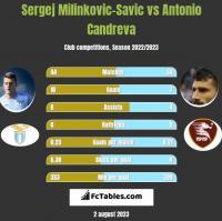 Sergej Milinkovic-Savic vs Antonio Candreva h2h player stats