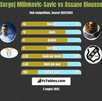 Sergej Milinkovic-Savic vs Assane Diousse h2h player stats