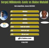 Sergej Milinkovic-Savic vs Blaise Matuidi h2h player stats