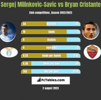 Sergej Milinkovic-Savic vs Bryan Cristante h2h player stats