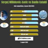 Sergej Milinkovic-Savic vs Danilo Cataldi h2h player stats