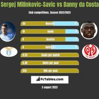 Sergej Milinkovic-Savic vs Danny da Costa h2h player stats