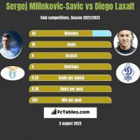 Sergej Milinkovic-Savic vs Diego Laxalt h2h player stats
