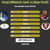 Sergej Milinkovic-Savic vs Diego Perotti h2h player stats