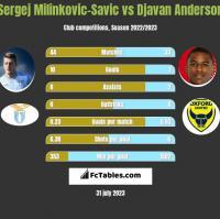 Sergej Milinkovic-Savic vs Djavan Anderson h2h player stats