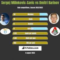 Sergej Milinkovic-Savic vs Dmitri Barinov h2h player stats