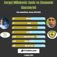 Sergej Milinkovic-Savic vs Emanuele Giaccherini h2h player stats