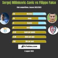 Sergej Milinkovic-Savic vs Filippo Falco h2h player stats