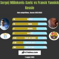 Sergej Milinkovic-Savic vs Franck Yannick Kessie h2h player stats