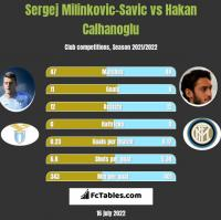 Sergej Milinkovic-Savic vs Hakan Calhanoglu h2h player stats