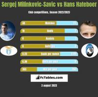 Sergej Milinkovic-Savic vs Hans Hateboer h2h player stats