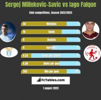 Sergej Milinkovic-Savic vs Iago Falque h2h player stats