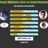 Sergej Milinkovic-Savic vs Ismael Bennacer h2h player stats