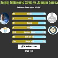 Sergej Milinkovic-Savic vs Joaquin Correa h2h player stats