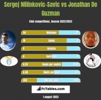 Sergej Milinkovic-Savic vs Jonathan De Guzman h2h player stats