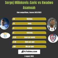 Sergej Milinkovic-Savic vs Kwadwo Asamoah h2h player stats