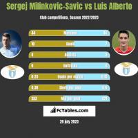 Sergej Milinkovic-Savic vs Luis Alberto h2h player stats