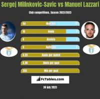 Sergej Milinkovic-Savic vs Manuel Lazzari h2h player stats