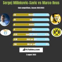 Sergej Milinkovic-Savic vs Marco Reus h2h player stats