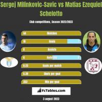 Sergej Milinkovic-Savic vs Matias Ezequiel Schelotto h2h player stats