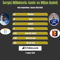 Sergej Milinkovic-Savic vs Milan Badelj h2h player stats