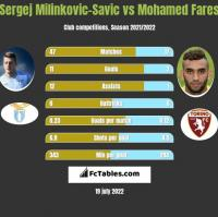Sergej Milinkovic-Savic vs Mohamed Fares h2h player stats