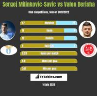 Sergej Milinkovic-Savic vs Valon Berisha h2h player stats