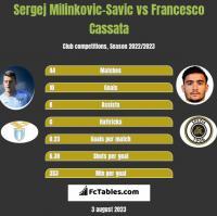 Sergej Milinkovic-Savic vs Francesco Cassata h2h player stats