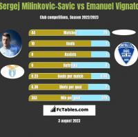 Sergej Milinkovic-Savic vs Emanuel Vignato h2h player stats