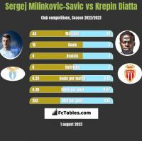 Sergej Milinkovic-Savic vs Krepin Diatta h2h player stats