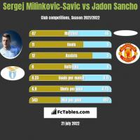 Sergej Milinkovic-Savic vs Jadon Sancho h2h player stats